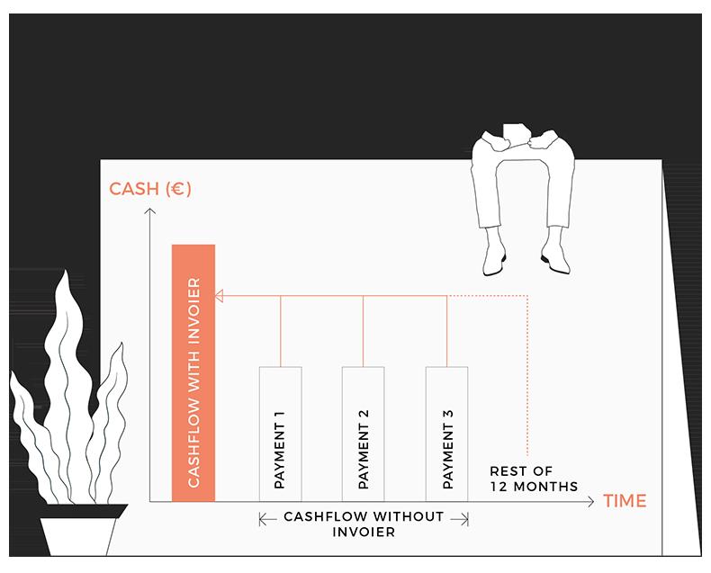 Finansiering för företag - Invoier abonnemangsfinansiering